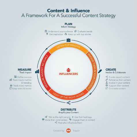 Content And Influence Infographic