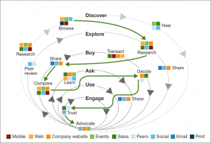 B2B Customer Buyer's Journey - Forrester