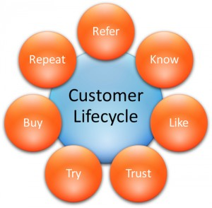 Email Marketing Customer Life Cycle