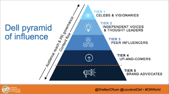 dell-pyramid-of-influence