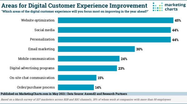 B2B Marketing News: Optimizing CX Study, AI Disrupts B2B Sales, B2B Influencer Marketing on the Rise
