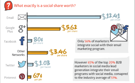 Email Marketing and Social Media Marketing Work Better Together