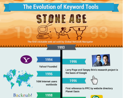 Evolution Of Keyword Tools