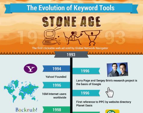 Evolution Of Keyword Tools