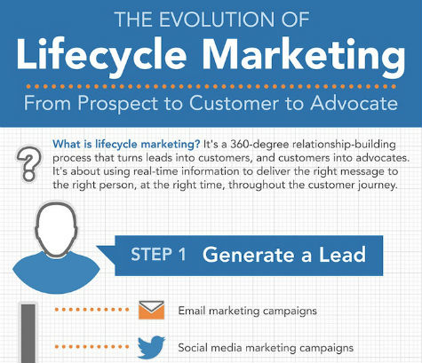 Evolution Of Lifecycle Marketing