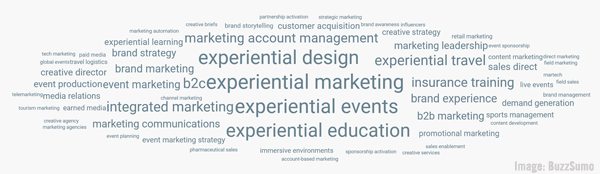 Experiential B2B Word Cloud Image