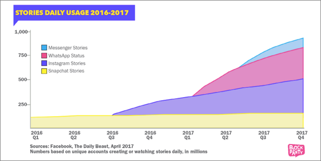 Facebook Stories Usage Trend