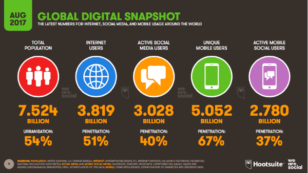 Digital Marketing News: VR is Growing, AI is Watching & 3 Billion are on Social Media