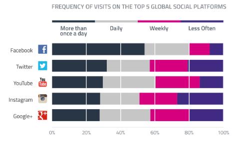 Global Social Platform Visits