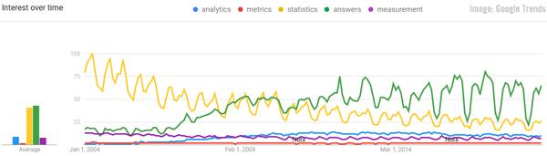 Google Trends Chart