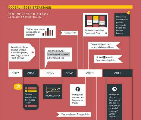 History Of Social Media Ads