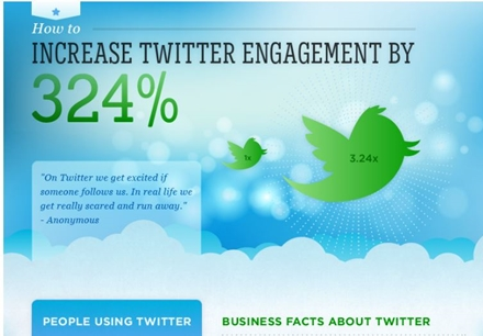 Increasing Twitter Engagement