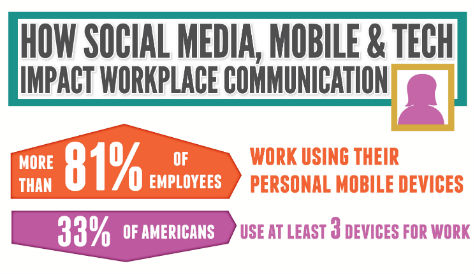 How Social Media Impacts Communication at Work