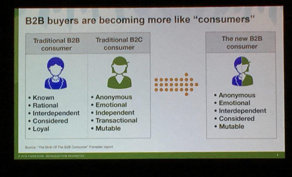 B2B Consumer Data