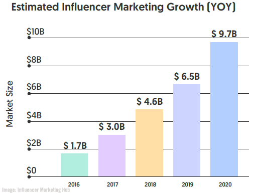 InfluencerMarketingHubChart01