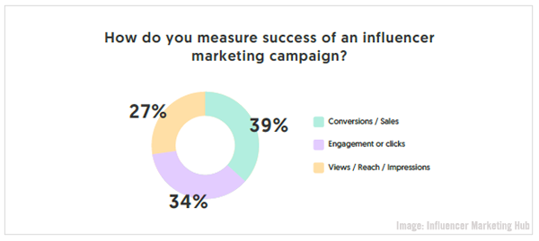 InfluencerMarketingHubChart06