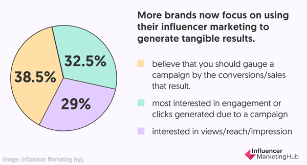 2021 February 12 Influencer Marketing Hub Chart