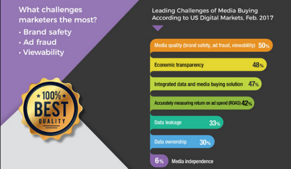 Digital Marketing News: Programmatic Ad Challenges, Blockchain & Artificial Intelligence