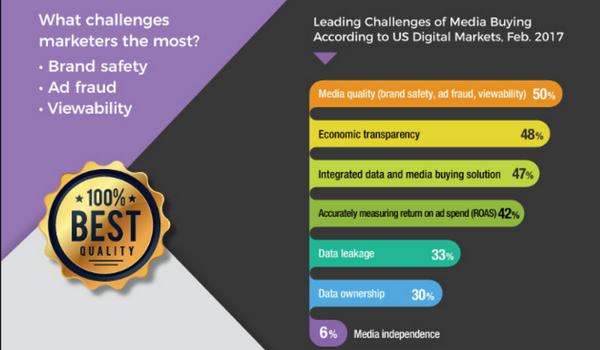 Digital Marketing News: Programmatic Ad Challenges, Blockchain & Artificial Intelligence