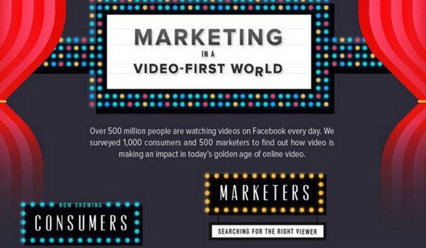 Digital Marketing News: Social Video, Google Consumer Confidence & Content's Influence