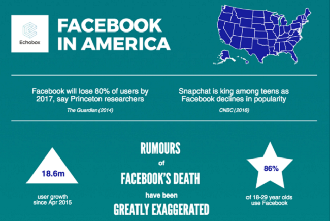 Digital Marketing News: Facebook Domination, Google Snippets & Twitter Sponsored Live Video