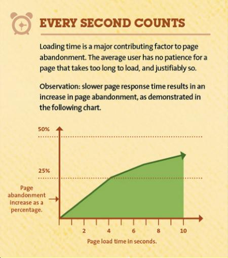 KISSMetrics Infographic