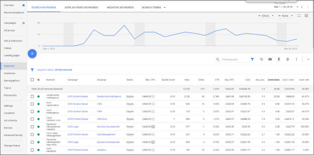 Keyword Results from Google AdWords