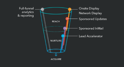 LinkedIn Marketing Services Funnel