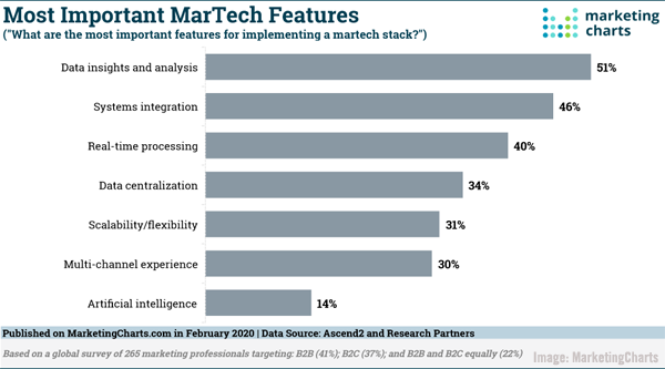 MarTech Chart by SmartCharts