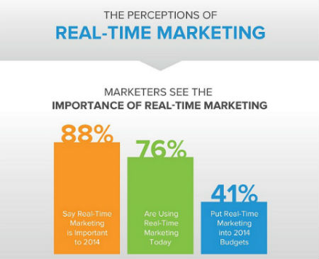 Marketers' Perceptions of Real-Time Marketing Infographic