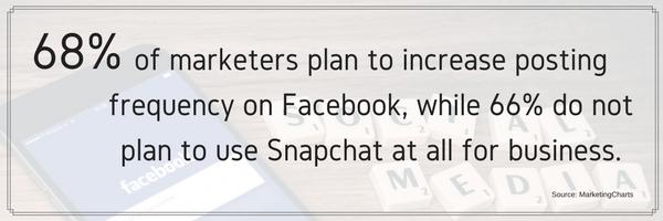 Increase Posting On Facebook
