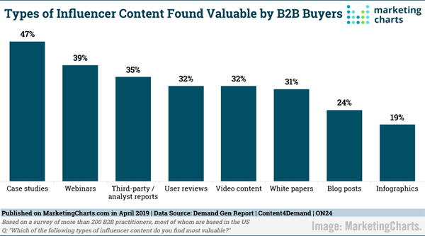 MarketingCharts B2B Buyer Chart