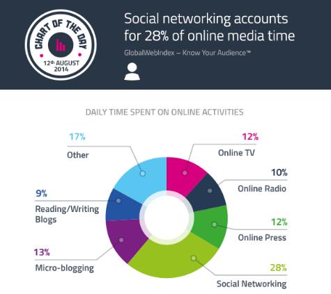 Media Time On Social