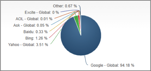 Mobile/Tablet Search Engine Market Share - October 2016