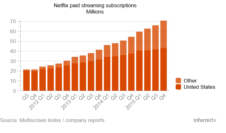 Netflix Growth_Content Marketing Driven