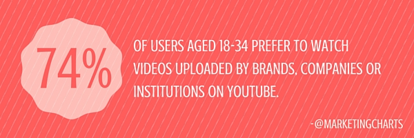 users prefer branded videos on youtube