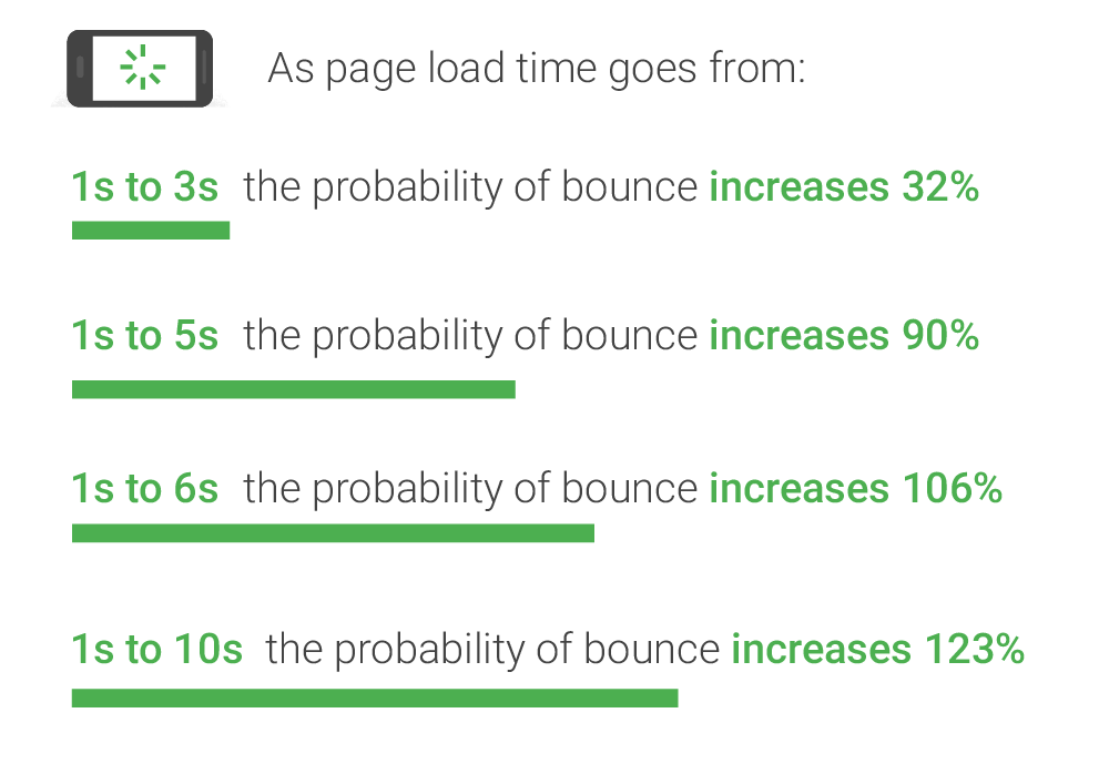 Page Load Times and Bounce Rate