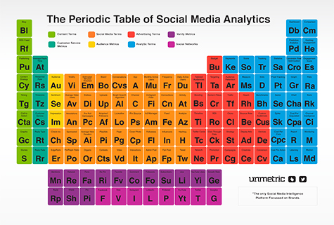 Periodic Table Of Social Media Analytics