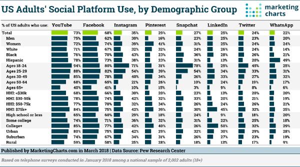 Digital Marketing News: YouTube Beats Facebook, Twitter Verify for All, Gen Z Bailing on Social