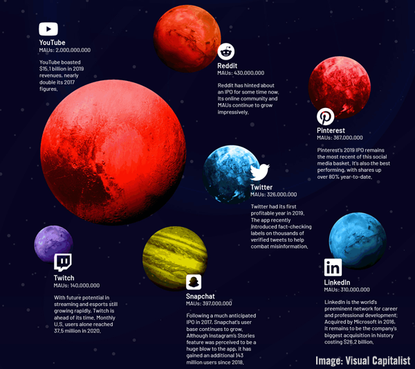 Planets VisualCapitalist Image