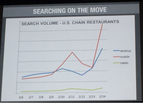 Rise of Mobile Search - Authority Rainmaker 2015