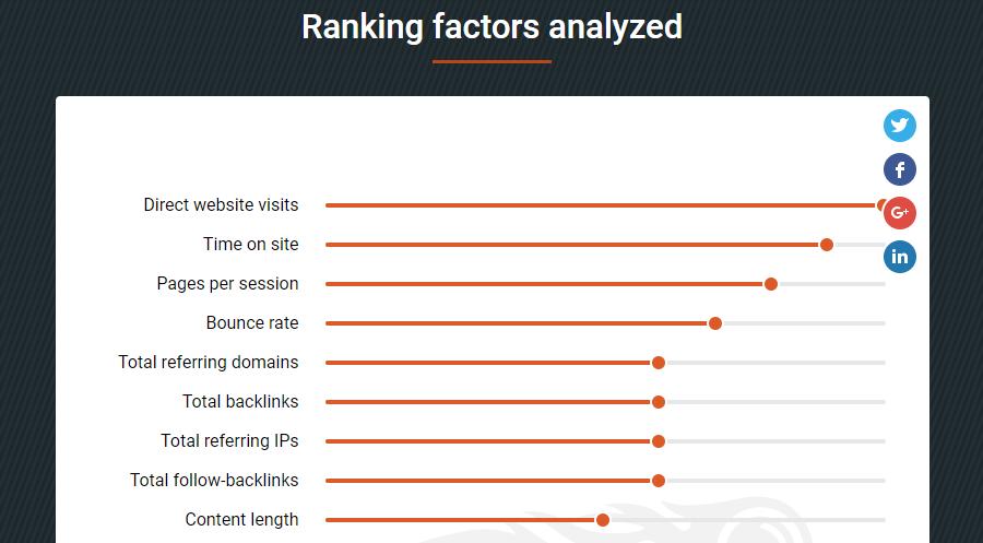 uncategorized-SEMRush Ranking Factors - Less Is More: Time to Cut Content Bloat & Create Content Connections