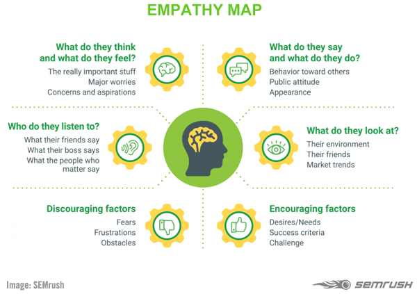 SEMrush empathy map image.
