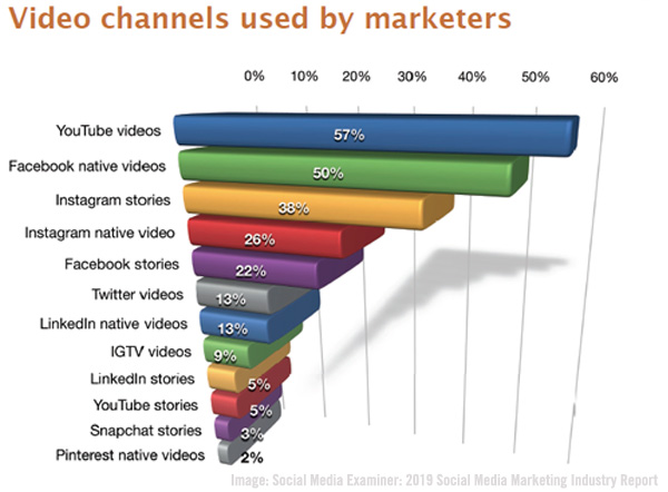SME Video Channels Chart