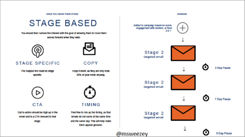 salesforce-stage-based-email