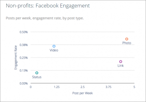 Facebook Engagement Metrics Nonprofits