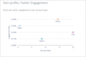Twitter Engagement Metrics for Nonprofits