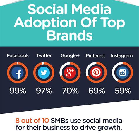 Social Media Adoption Top Brands