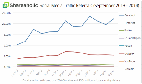 Social Referral Traffic