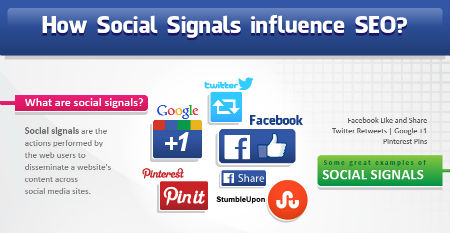 How Social Signals SEO